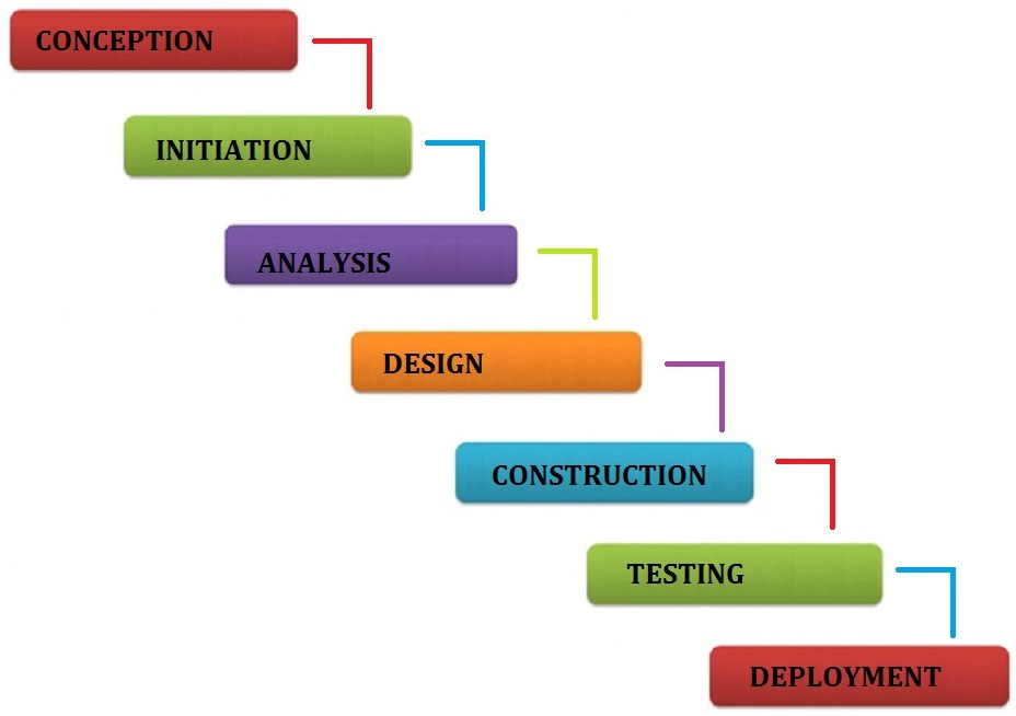 Software development life cycle sdlc models brief notes for Waterfall phases