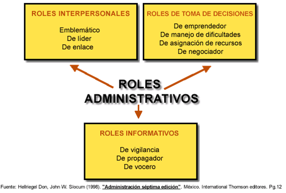roles and functions of a manager Business managementmanagement functions, roles and skills definition of management doing the right thing vs doing things right.