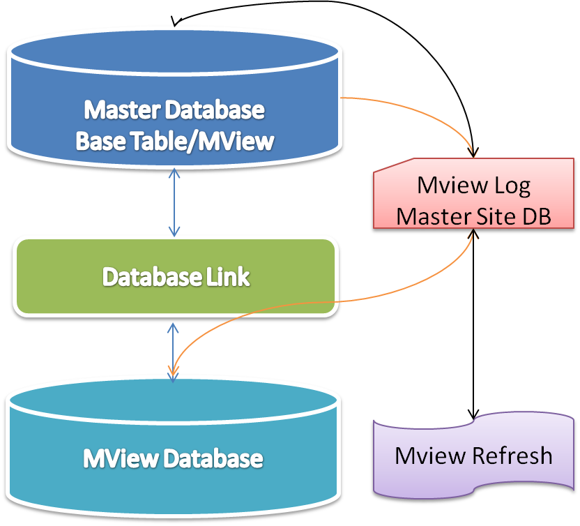 Oracle dba materialized view for How to materialize