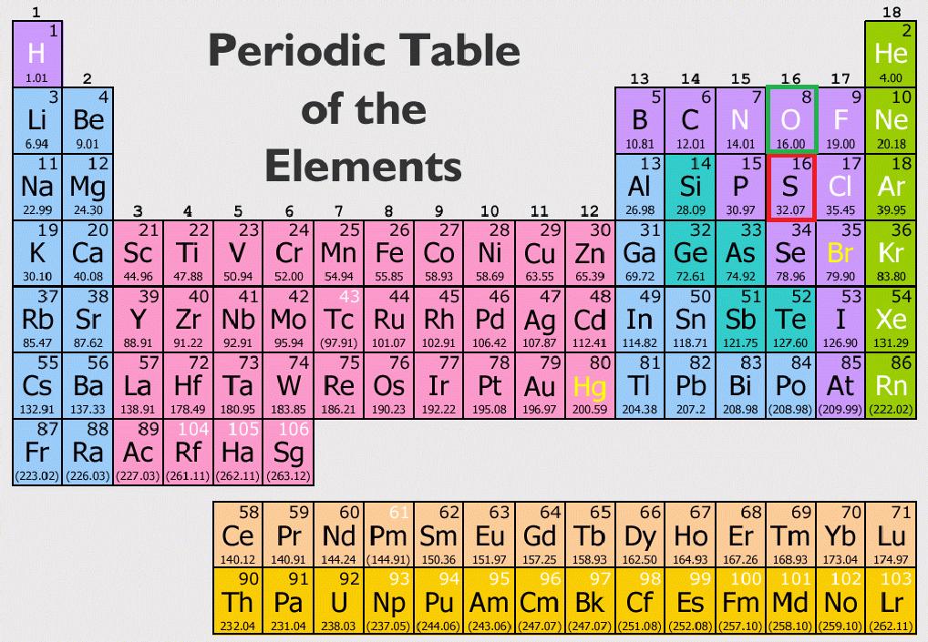 Phiscite.blogspot on Oxygen Periodic Table