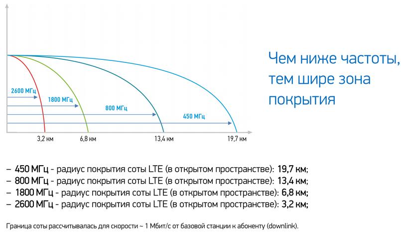 Tele2 распространит LTE под брендом Skylink