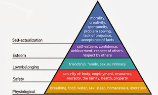 Image from dreamstime.com, Hierarchy of Needs