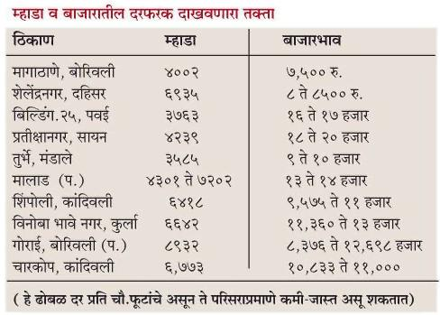 Mumbai House Rate difference of MHADA & Other Rates