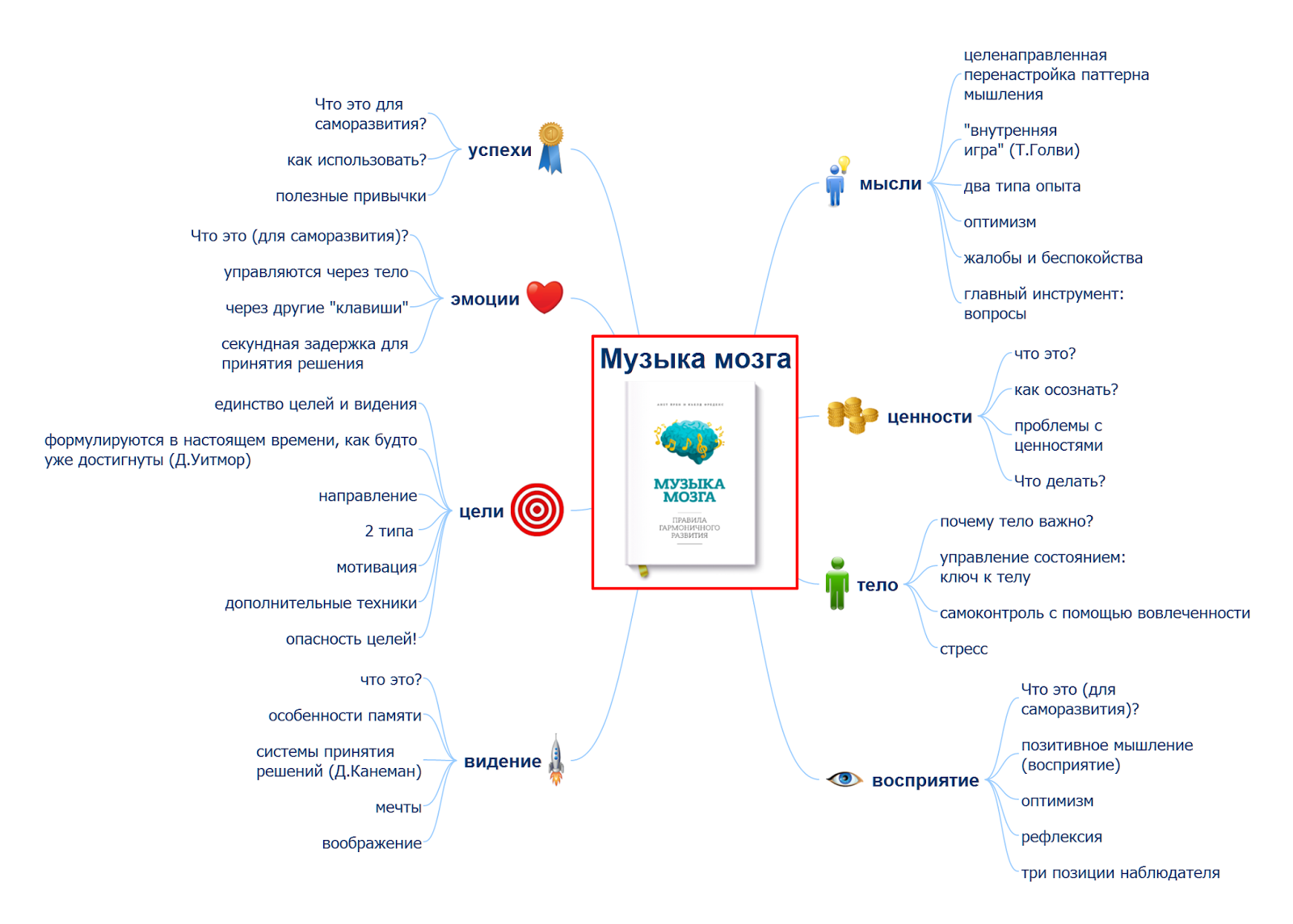 интеллект-карта mindmap по книге Музыка мозга