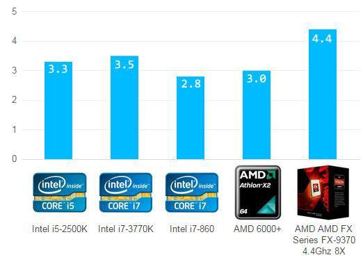 Comparación de cpus con mayor velocidad de Ghz