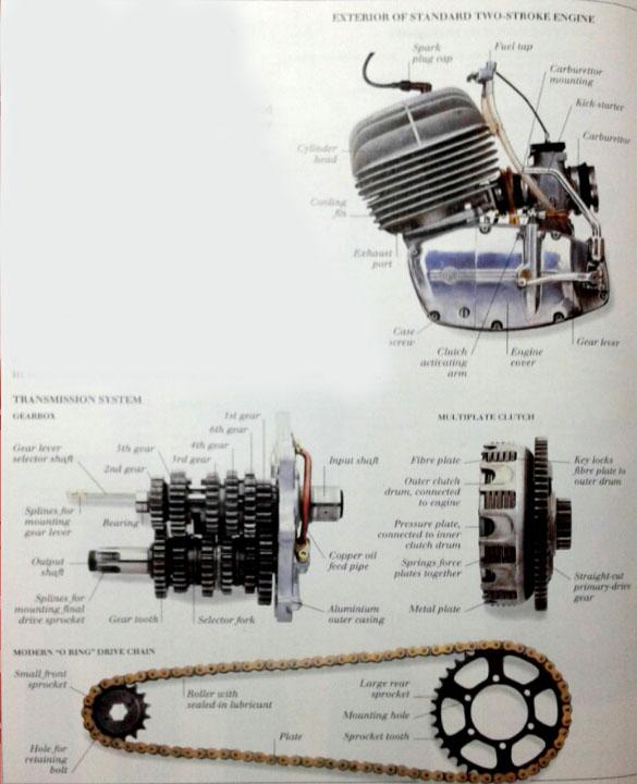 Motorcycle Engines Anatomy | Engines Anatomy