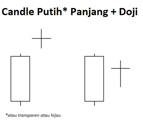 Belajar analisa candlestick forex