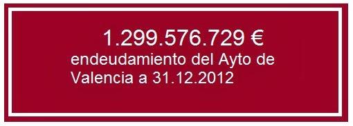 endeudamiento al 31.12.2012
