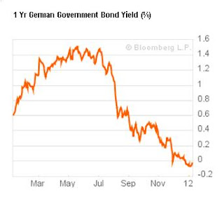 1 year german government bond