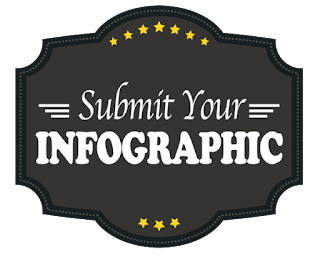 infographic submission in seo
