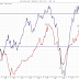Andra månaden med konjunkturbarometern under 90