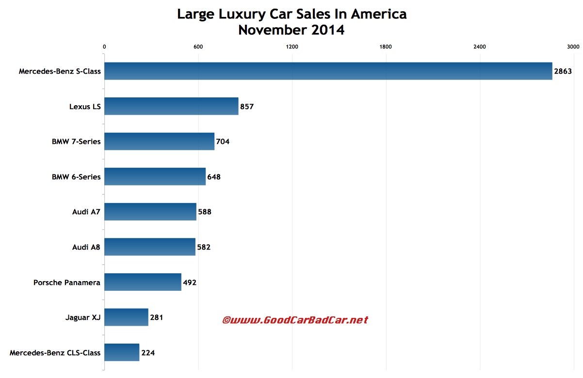 USA large luxury car sales chart November 2014
