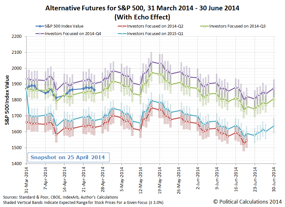 Alternative Futures for S&P 500, 31 March 2014 - 30 June 2014 (With Echo Effect) - Snapshot on 2014-04-25