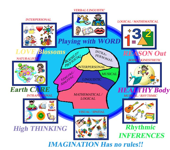 multiple intelligence The multiple intelligence theory by howard gardner says that the type of intelligence we have determines our learning styles take the multiple intelligences & learning style test.
