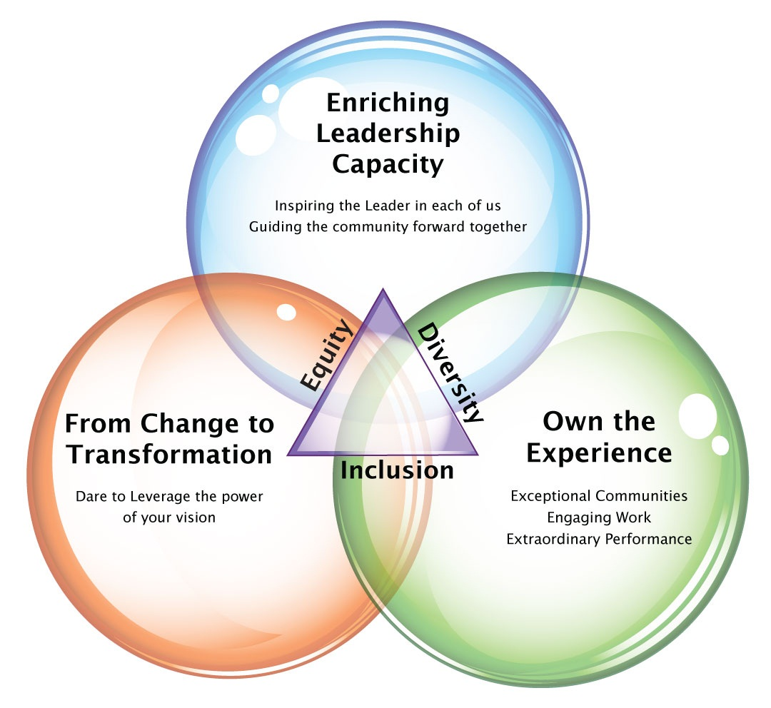 creating a learning organization Community of practice has become associated with  communities of practice: creating learning  (1998), communities of practice: learning, meaning.