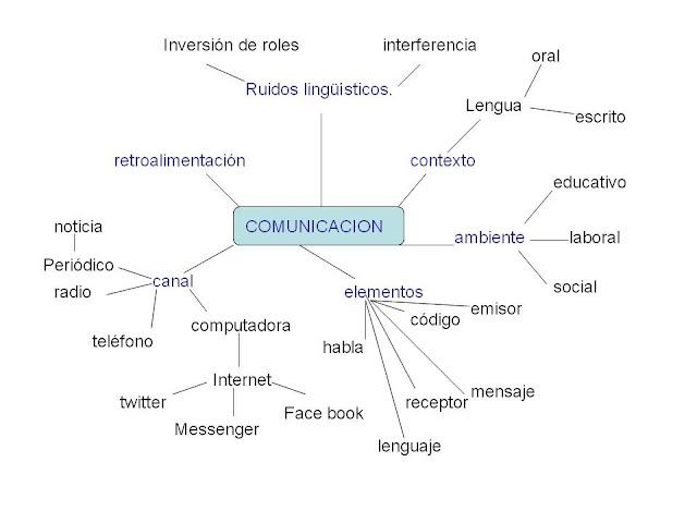 Circuito Del Habla : Estrategias de aprendizaje