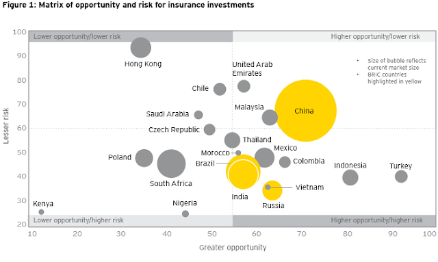 """The global insurance industry risk  vs opportunity matrix chart"""