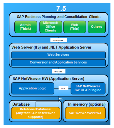 bpc 75 version for netweaver architecture
