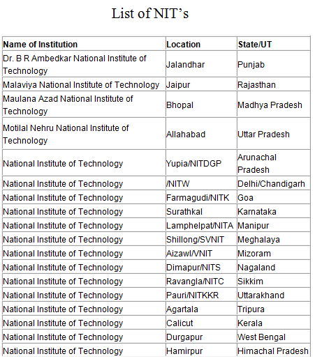 NIT list of colleges