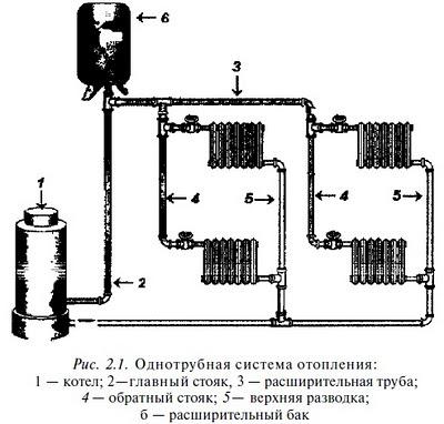 Однотрубная система отопления, а... Однотрубная система отопления характеризуется тем, что при циркуляции...