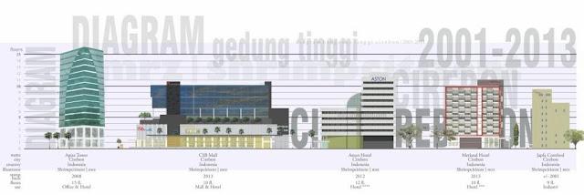 Cirebon Skyscraper Diagram - MRZ