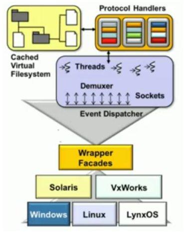 fp kanarias: patrones de diseño en java: desarrollo de en un