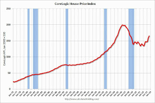 CoreLogic: House Prices up 12.4% Year-over-year in August