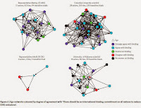 Ego networks coloured by degree of agreement with 'There should be an international binding commitment on all nations to reduce GHG emissions'. (Credit: Nature Climate Change) Click to Enlarge.