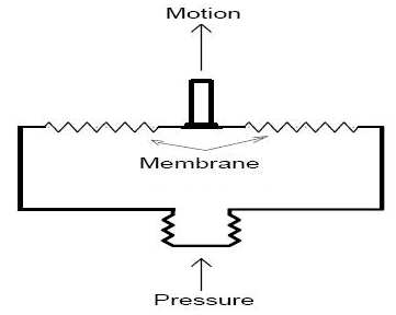 Metallic Diaphragm Membrane Pressure Gauge
