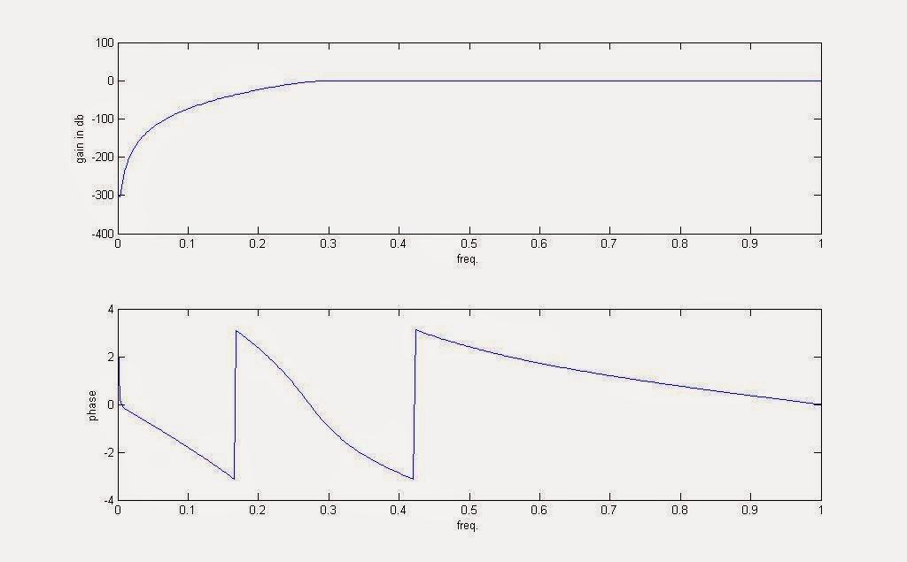 Butterworth_High_Pass_Filter_DSP_MATLAB www.beprojectidea.blogspot.com