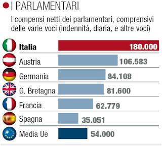 italian politicians salaries