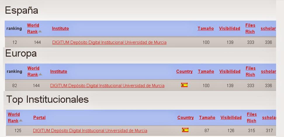 Digitum en el Ranking Web of Repositories