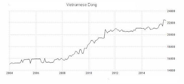 Việt Nam điều chỉnh