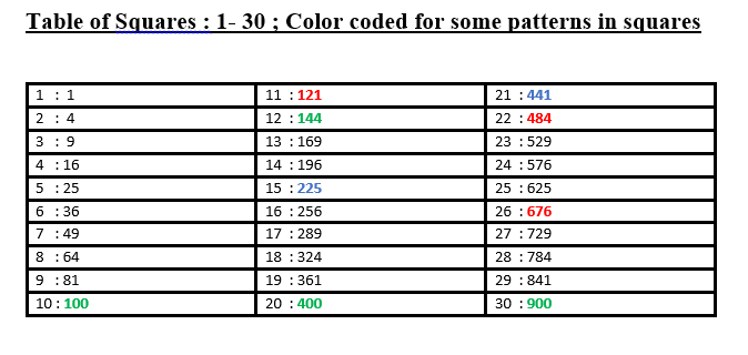 Table of squares and cubes from 1 to 30 choice image table calculation tricks squares and cubes lagom concept 1 squares of numbers ending with the digit 5 urtaz Choice Image