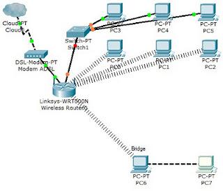 bridge 2 topologi jaringan