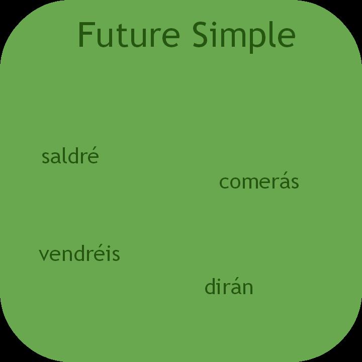 Spanish Future simple. Visit www.soeasyspanish.com