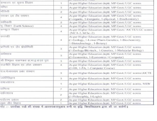 Vikram University Recruitment 2012 www.vikramuniv.net Ujjain Apply Online