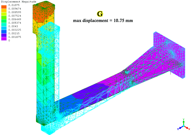 FEA result: displacement of welded parts with 4 ribs at the base