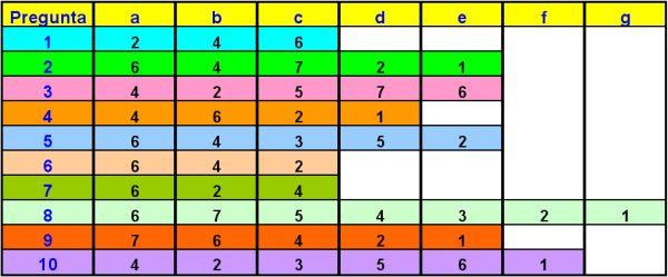 Tabel pentru testul Dr. Phil