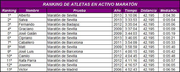 Ranking en Maratón 2013