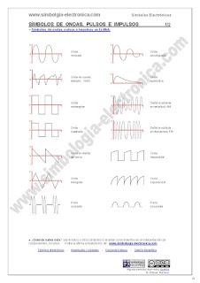 Símbolos de ondas, pulsos e impulsos eléctricos 1/2