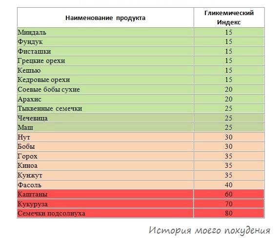 Гликемический индекс орехов и бобовых