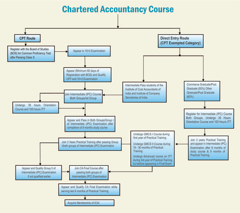 study of operations of chartered accountants Acca (the association of chartered certified accountants) is the global body for professional accountants.