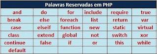 Palavras reservadas em PHP