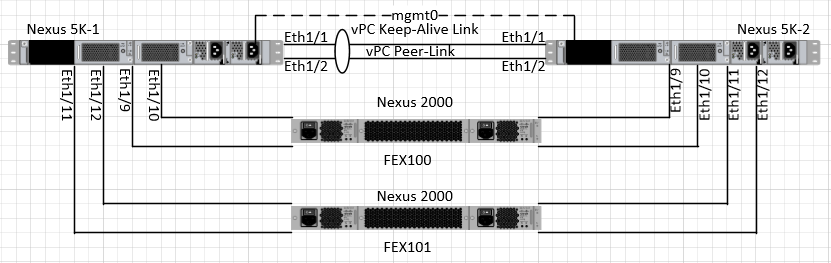 NX-OS vPC FEX configuration example | Data Center and Network