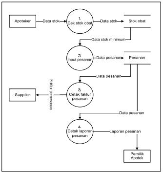 Blognya deppy pengembangan sistem informasi persediaan obat apotek data flow diagram pemesanan yang berjalan ccuart Images