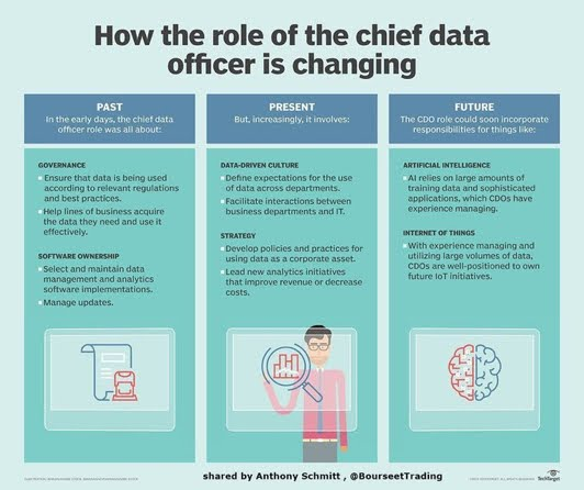 How the role of chief data officer is changing