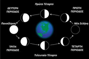 Οι 4 Φάσεις της Σελήνης (Μηνιαία)