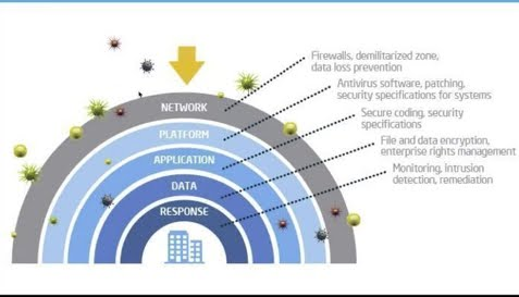 The layers in IT #security