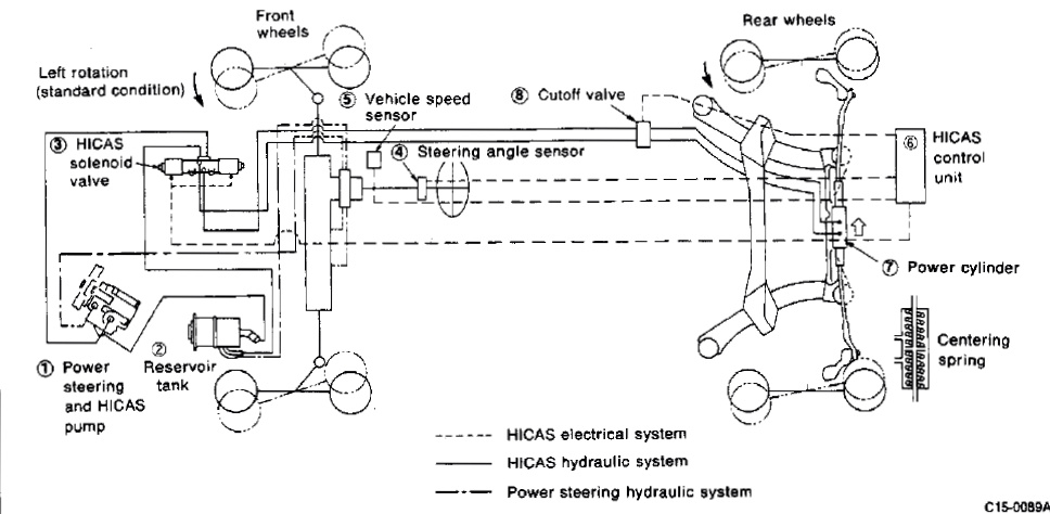 r32 skyline ignition wiring diagram r32 image nissan skyline gt r s in the usa blog hicas and the r32 nissan on r32 skyline